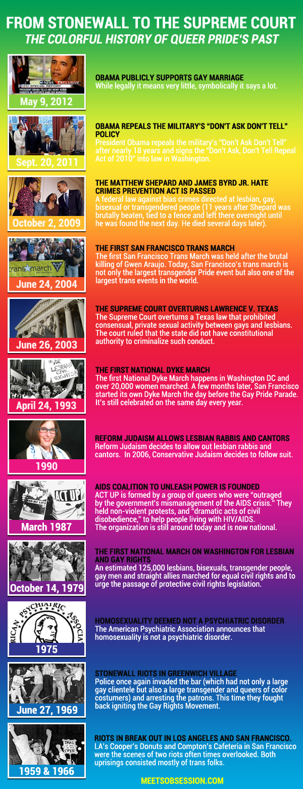 From Stonewall to the Supreme Court: The Colorful History of Queer Pride